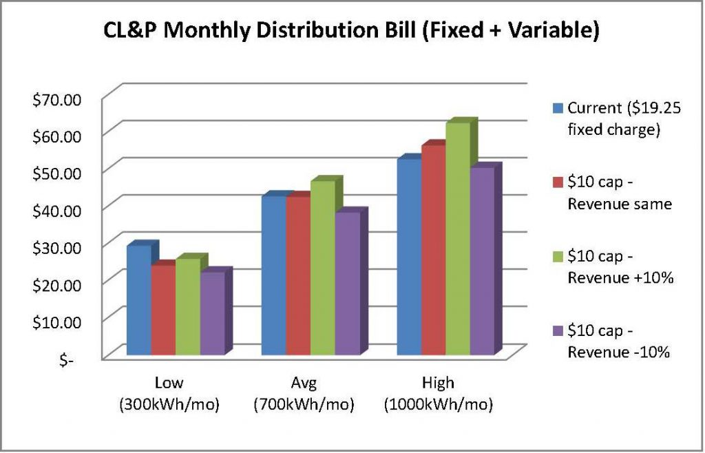 CL&P Bill - cap10 vs revenue2prn