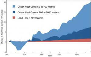 Ocean temp graph